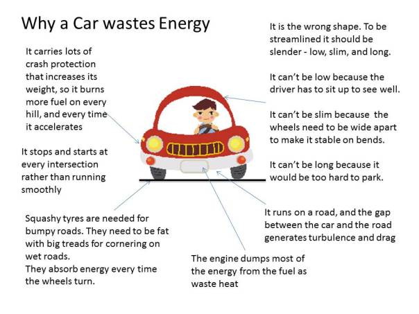 Why Cars are Wasteful